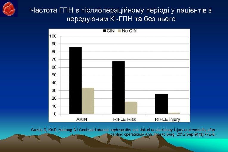 Частота ГПН в післяопераційному періоді у пацієнтів з передуючим КІ-ГПН та без нього Garcia
