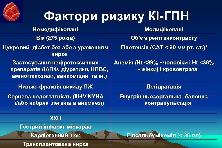 Фактори ризику КІ-ГПН Немодифіковані Модифіковані Вік (≥ 75 років) Об'єм рентгенконтрасту Цукровий діабет без