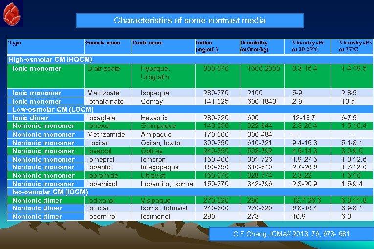 Characteristics of some contrast media Type Generic name High-osmolar CM (HOCM) Ionic monomer Diatrizoate