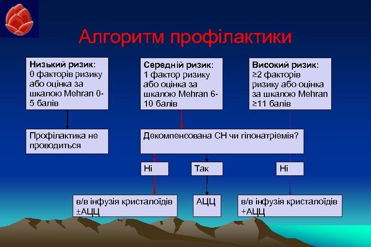 Алгоритм профілактики Низький ризик: 0 факторів ризику або оцінка за шкалою Mehran 05 балів