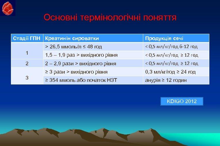 Основні термінологічні поняття Стадії ГПН Креатинін сироватки Продукція сечі > 26, 5 ммоль/л ≤