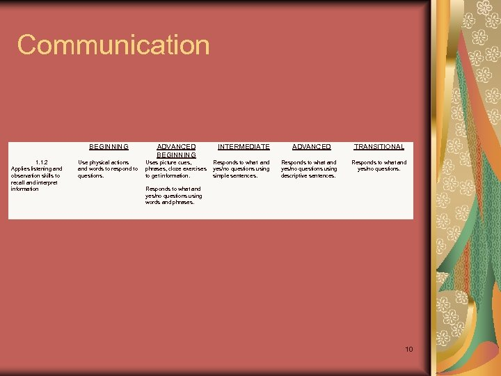Communication 1. 1. 2 Applies listening and observation skills to recall and interpret information