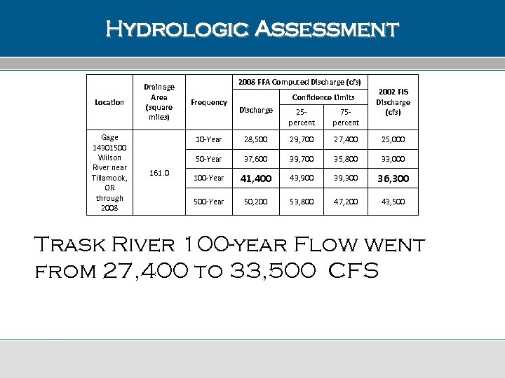 Hydrologic Assessment Location Gage 14301500 Wilson River near Tillamook, OR through 2008 Drainage Area