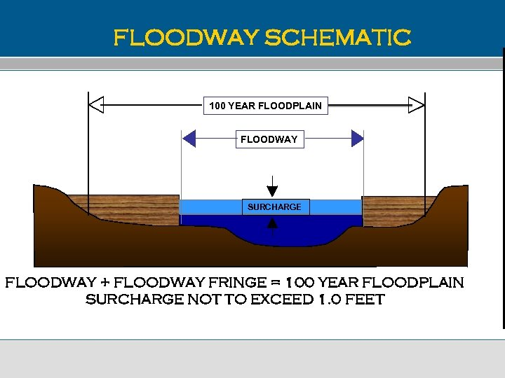 FLOODWAY SCHEMATIC 100 YEAR FLOODPLAIN FLOODWAY SURCHARGE FLOODWAY + FLOODWAY FRINGE = 100 YEAR