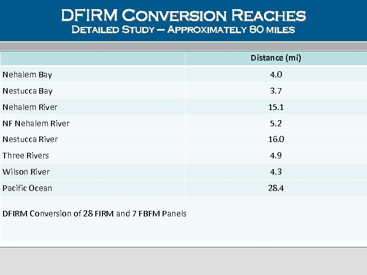 DFIRM Conversion Reaches Detailed Study – Approximately 80 miles Distance (mi) Nehalem Bay 4.