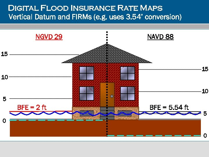 Digital Flood Insurance Rate Maps Vertical Datum and FIRMs (e. g. uses 3. 54'