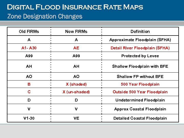 Digital Flood Insurance Rate Maps Zone Designation Changes Old FIRMs New FIRMs Definition A
