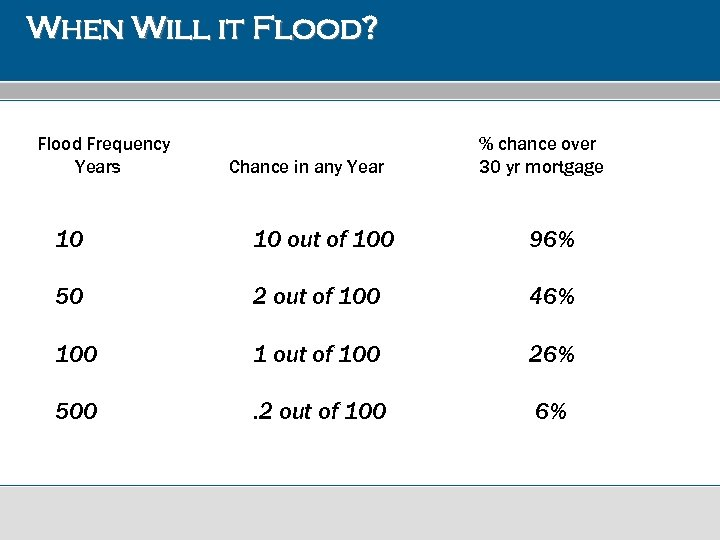 When Will it Flood? Flood Frequency Years Chance in any Year % chance over