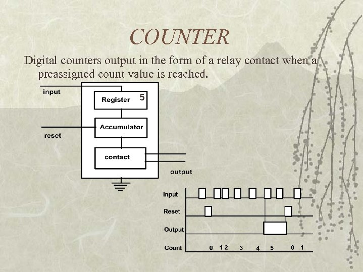 COUNTER Digital counters output in the form of a relay contact when a preassigned