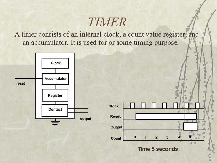 TIMER A timer consists of an internal clock, a count value register, and an