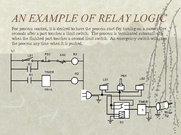AN EXAMPLE OF RELAY LOGIC For process control, it is desired to have the