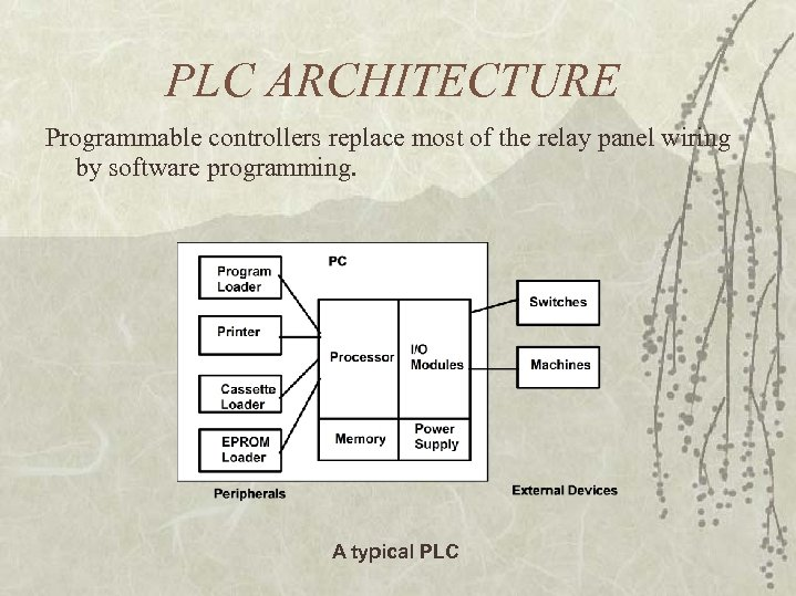 PLC ARCHITECTURE Programmable controllers replace most of the relay panel wiring by software programming.