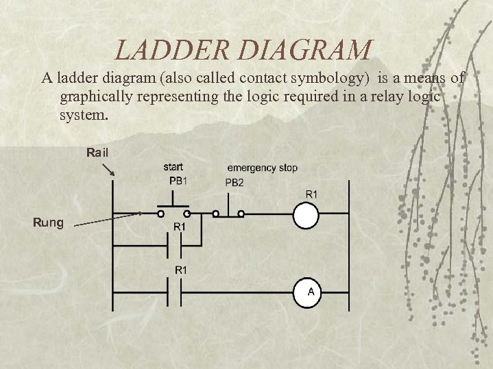 LADDER DIAGRAM A ladder diagram (also called contact symbology) is a means of graphically