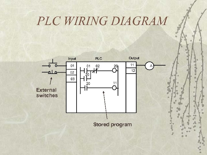 PLC WIRING DIAGRAM External switches Stored program