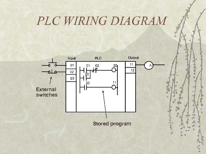 PLC WIRING DIAGRAM External switches Stored program