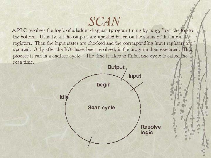 SCAN A PLC resolves the logic of a ladder diagram (program) rung by rung,