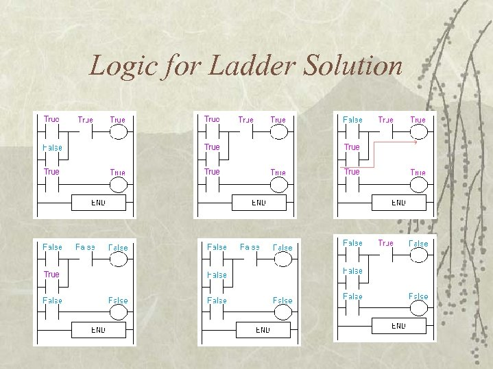 Logic for Ladder Solution