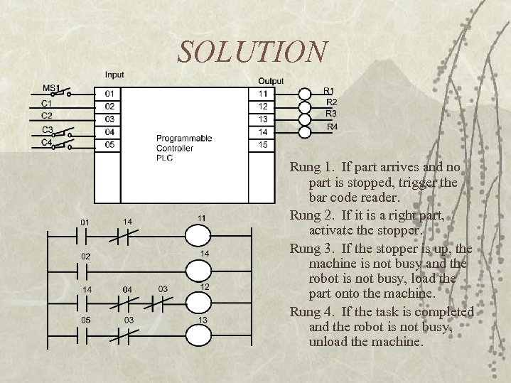 SOLUTION Rung 1. If part arrives and no part is stopped, trigger the bar