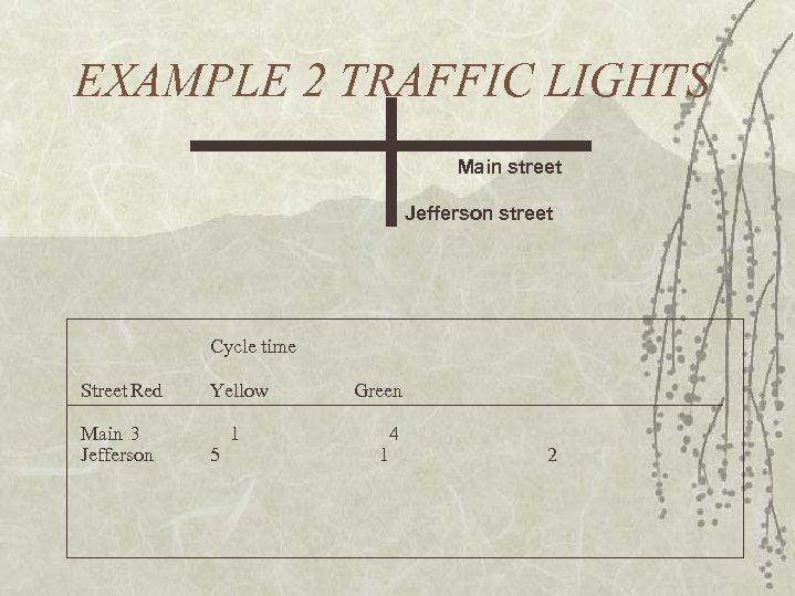 EXAMPLE 2 TRAFFIC LIGHTS Main street Jefferson street Cycle time Street Red Yellow Main