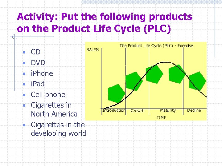 Activity: Put the following products on the Product Life Cycle (PLC) • CD •