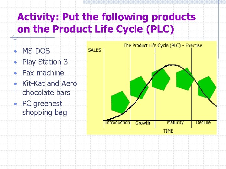 Activity: Put the following products on the Product Life Cycle (PLC) • MS-DOS •