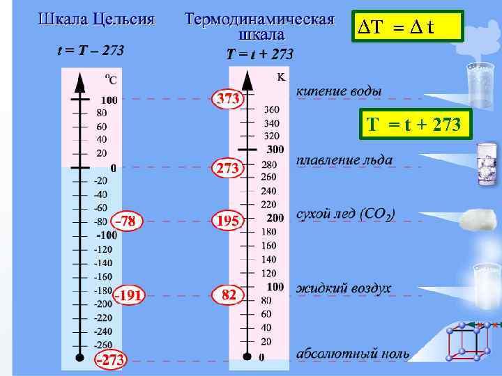 ΔТ = Δ t Т = t + 273