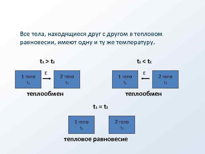 Все тела, находящиеся друг с другом в тепловом равновесии, имеют одну и ту же