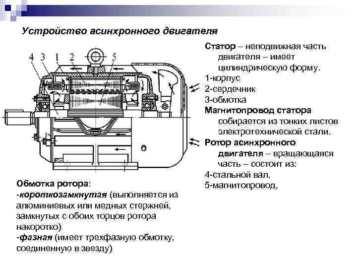 Устройство асинхронного двигателя Обмотка ротора: -короткозамкнутая (выполняется из алюминиевых или медных стержней, замкнутых с