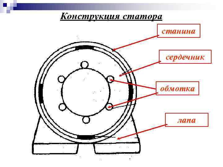 Конструкция статора станина сердечник обмотка лапа