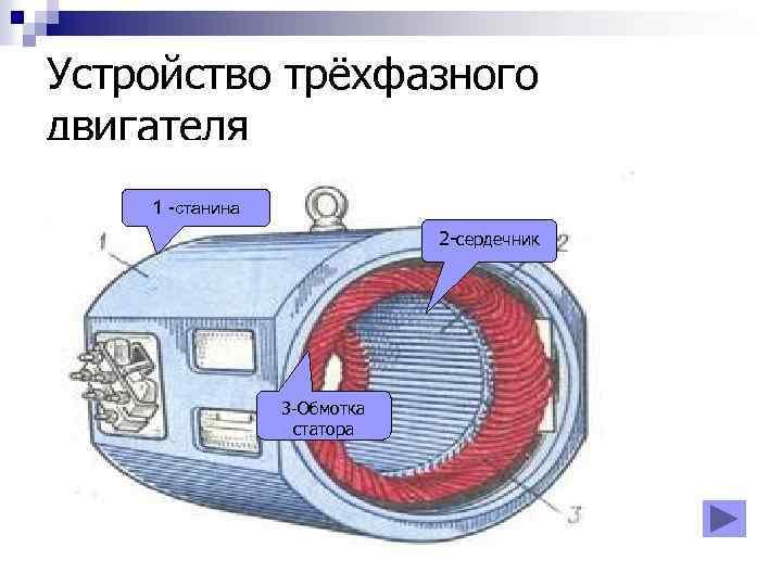 Устройство трёхфазного двигателя 1 -станина 2 -сердечник 3 -Обмотка статора
