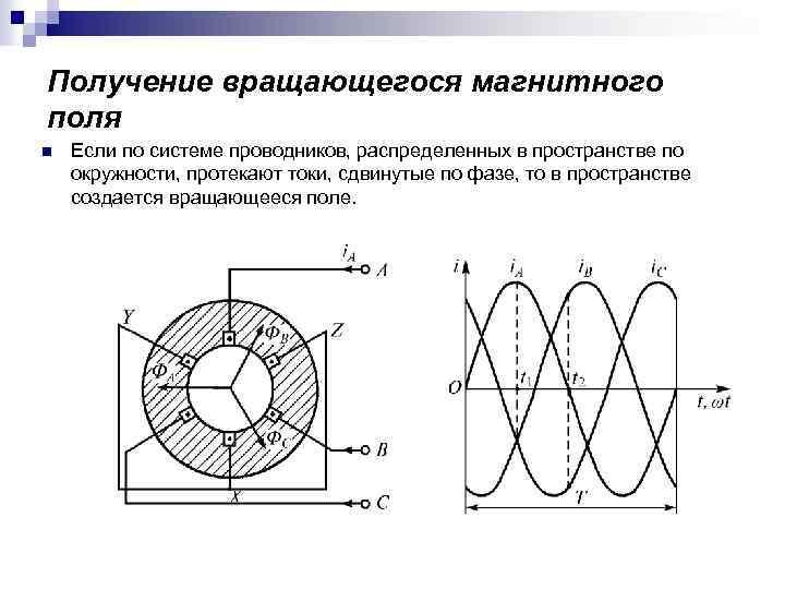 Получение вращающегося магнитного поля n Если по системе проводников, распределенных в пространстве по окружности,