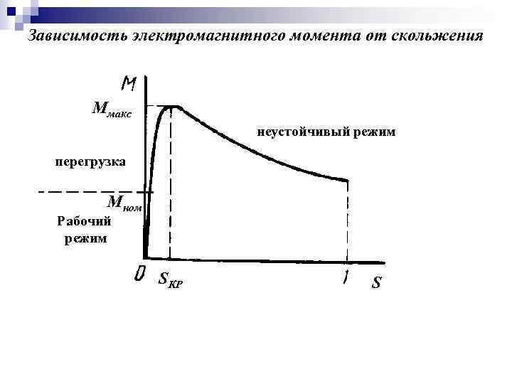 Зависимость электромагнитного момента от скольжения Ммакс неустойчивый режим перегрузка Мном Рабочий режим SКР S