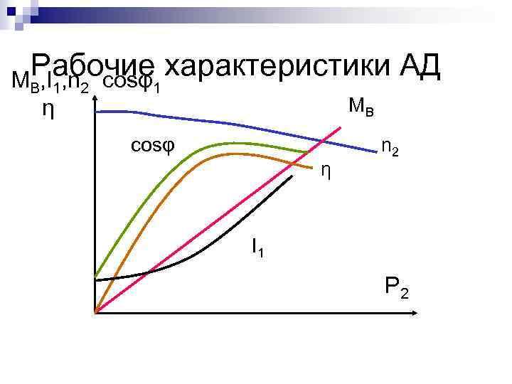 Рабочие характеристики АД M , I , n cosφ B 1 η 2 1