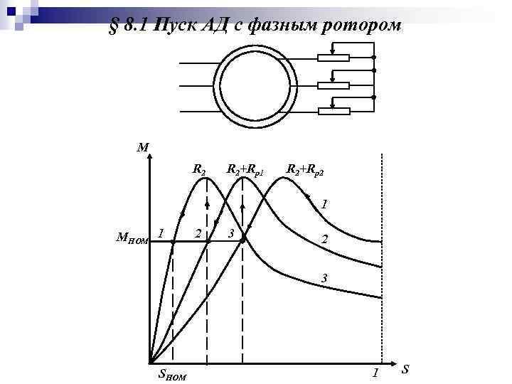 § 8. 1 Пуск АД с фазным ротором М R 2+Rp 1 R 2+Rp