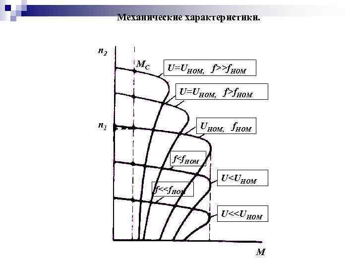 Механические характеристики. n 2 MC U=UНОМ, f>>f. НОМ U=UНОМ, f>f. НОМ n 1 UНОМ,