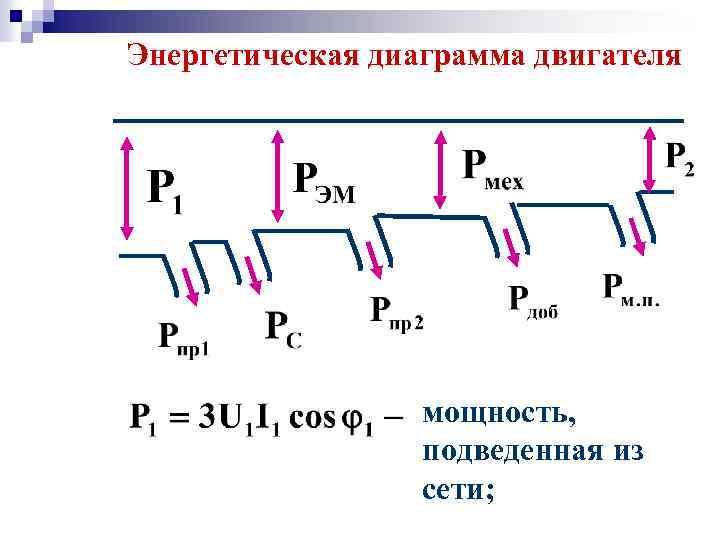 Энергетическая диаграмма двигателя мощность, подведенная из сети;