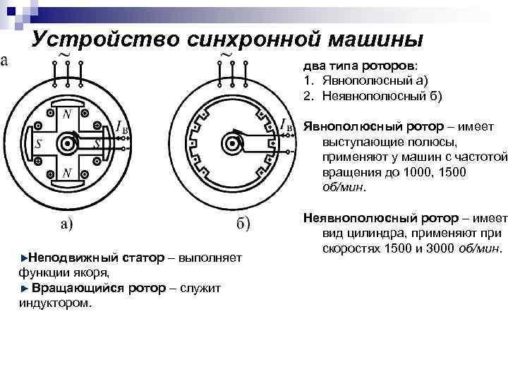 Устройство синхронной машины два типа роторов: 1. Явнополюсный а) 2. Неявнополюсный б) Явнополюсный ротор