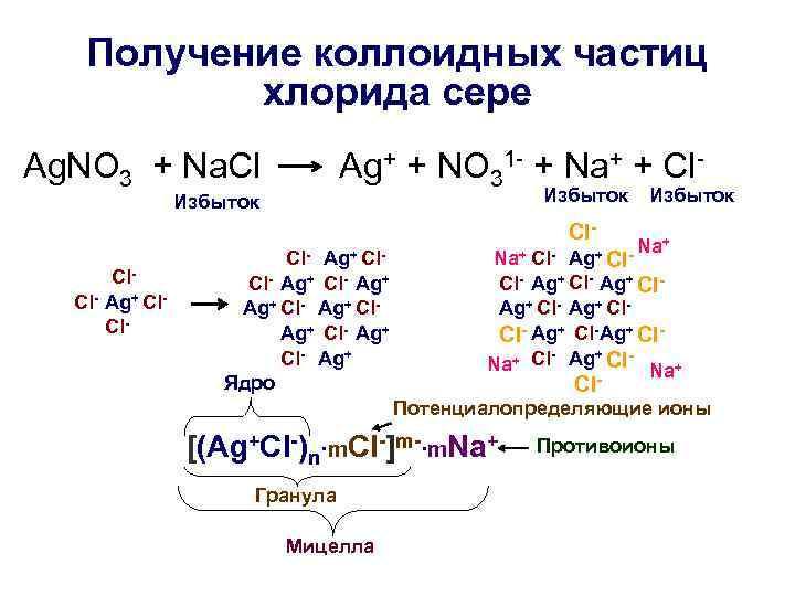 Получение коллоидных частиц хлорида сере Ag. NO 3 + Na. Cl Ag+ + NO