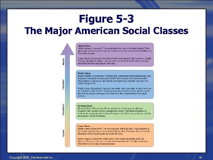 Figure 5 -3 The Major American Social Classes Copyright 2007, Prentice-Hall Inc. 10