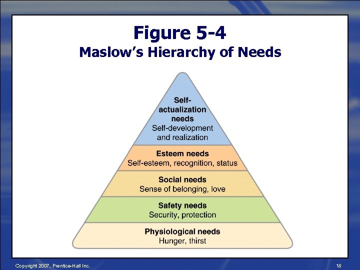 Figure 5 -4 Maslow's Hierarchy of Needs Copyright 2007, Prentice-Hall Inc. 18
