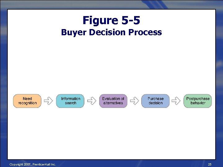 Figure 5 -5 Buyer Decision Process Copyright 2007, Prentice-Hall Inc. 25