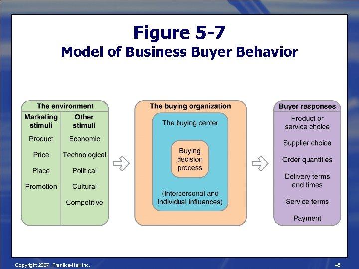 Figure 5 -7 Model of Business Buyer Behavior Copyright 2007, Prentice-Hall Inc. 45