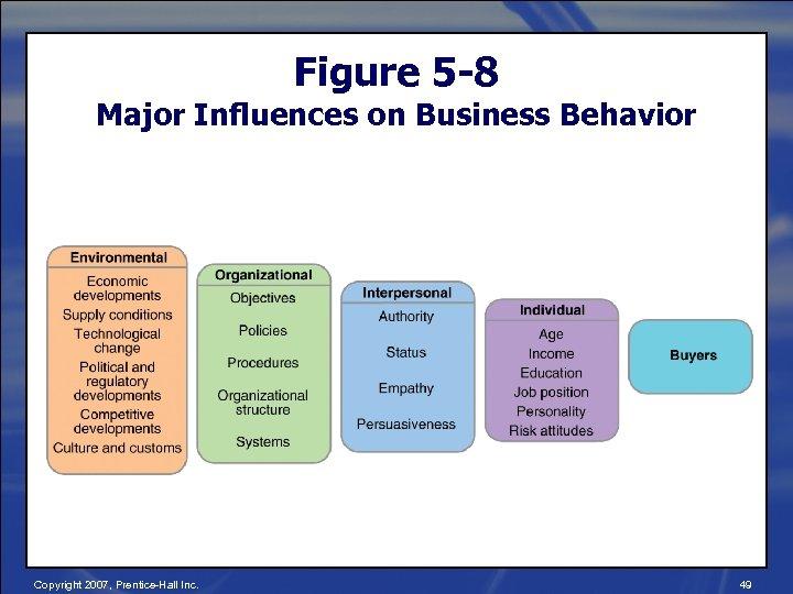 Figure 5 -8 Major Influences on Business Behavior Copyright 2007, Prentice-Hall Inc. 49