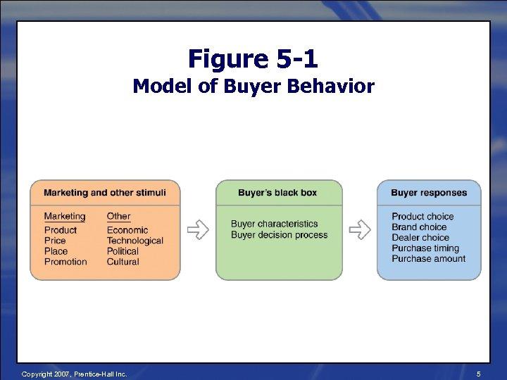 Figure 5 -1 Model of Buyer Behavior Copyright 2007, Prentice-Hall Inc. 5