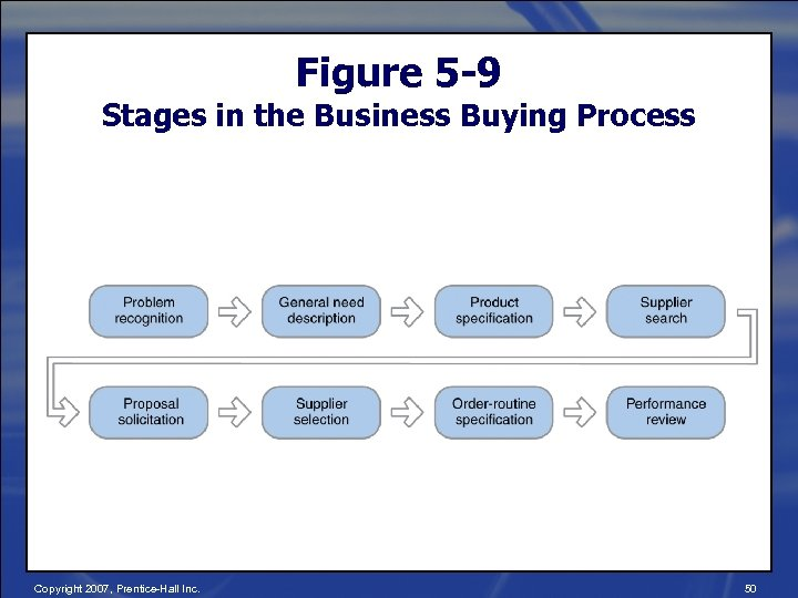 Figure 5 -9 Stages in the Business Buying Process Copyright 2007, Prentice-Hall Inc. 50