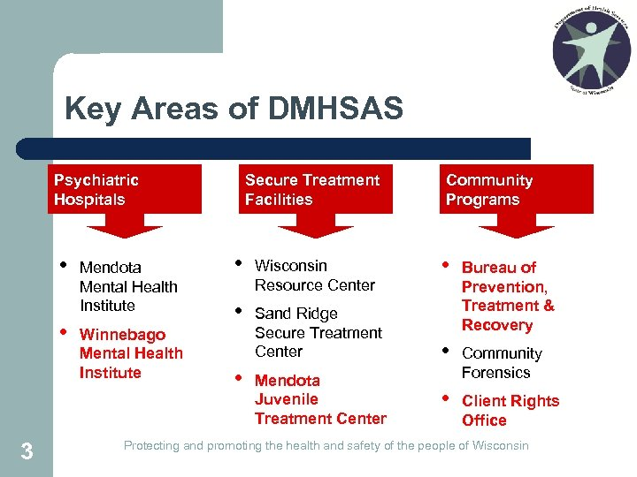 Key Areas of DMHSAS Psychiatric Hospitals • • 3 Mendota Mental Health Institute Winnebago