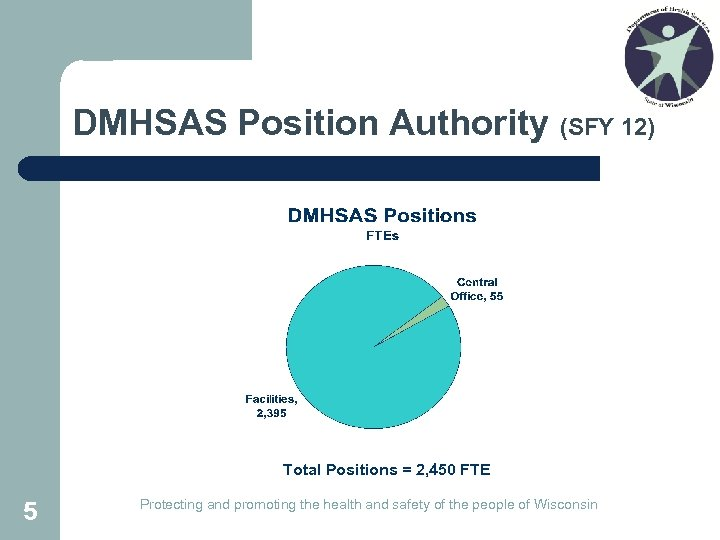 DMHSAS Position Authority (SFY 12) Total Positions = 2, 450 FTE 5 Protecting and