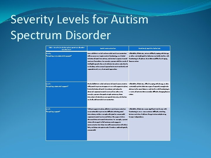 Severity Levels for Autism Spectrum Disorder Table 2 Severity levels for autism spectrum disorder