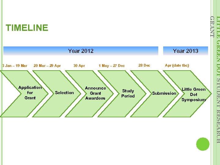 Year 2012 3 Jan – 19 Mar 20 Mar – 29 Apr Application for