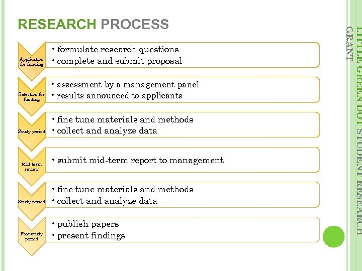 Application for funding • formulate research questions • complete and submit proposal Selection for